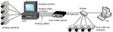 perbedaan cctv analog dan ip camera