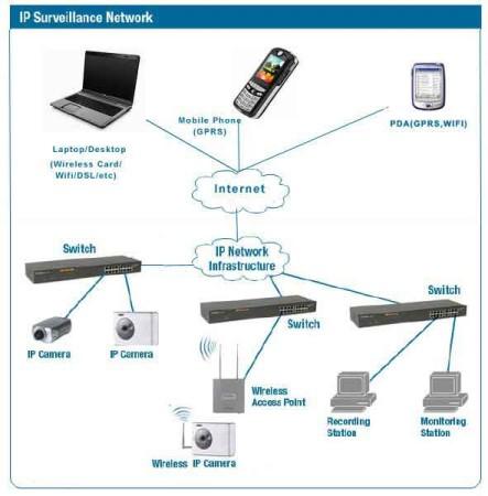 perbedaan-cctv-analog-dan-ip-camera