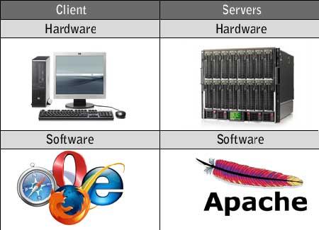 Perbedaan server dan desktop PC